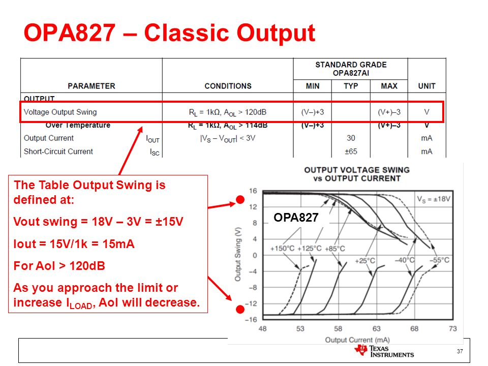 OPA827 – Classic Output The Table Output Swing is defined at: