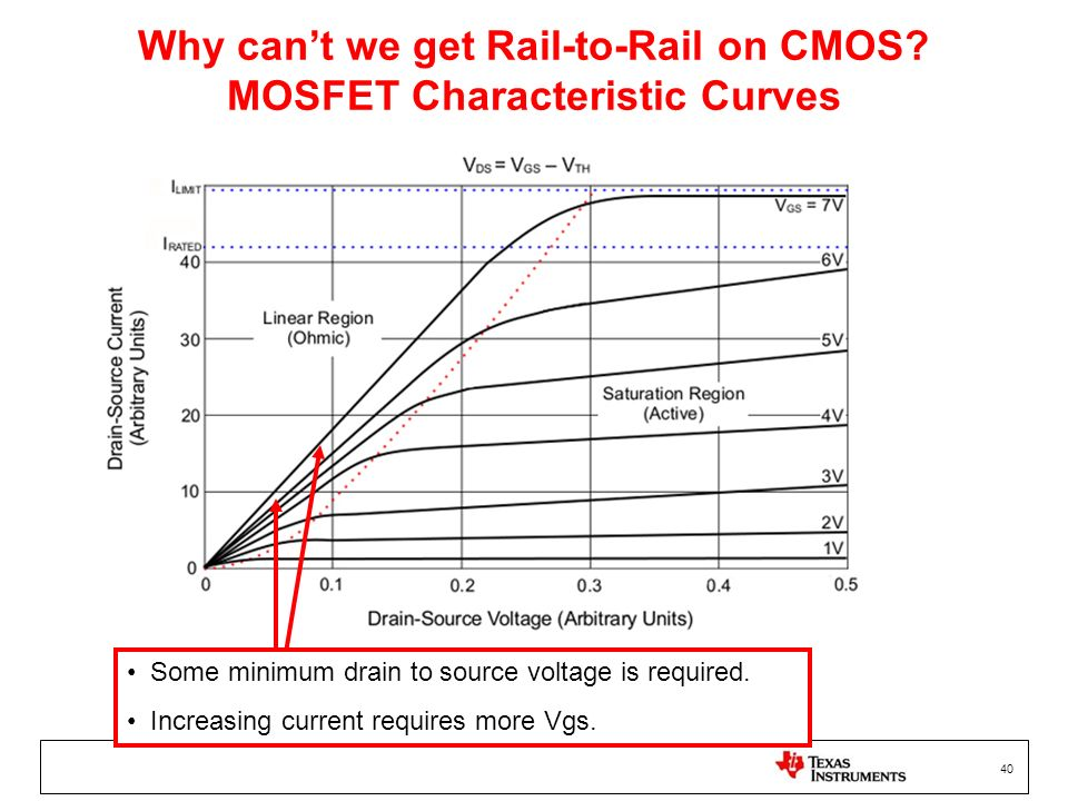 Why can't we get Rail-to-Rail on CMOS MOSFET Characteristic Curves