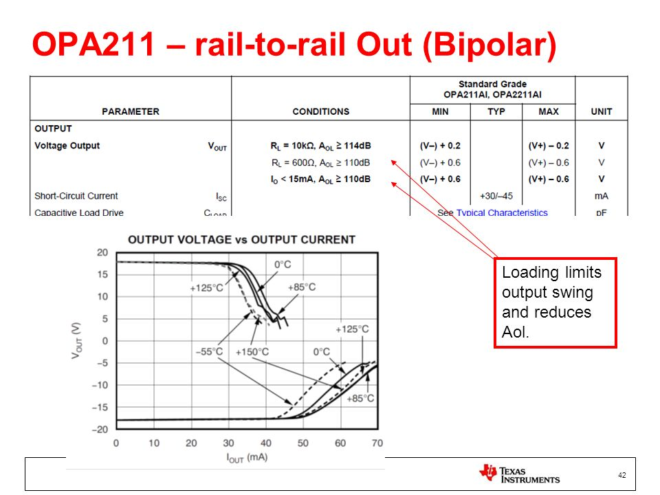 OPA211 – rail-to-rail Out (Bipolar)