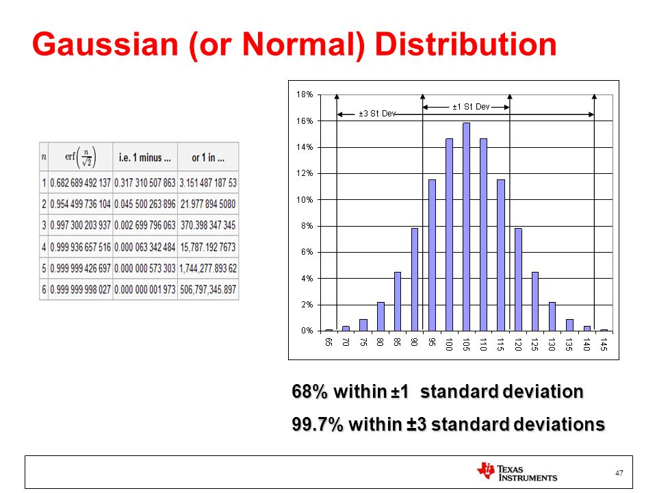 Gaussian (or Normal) Distribution