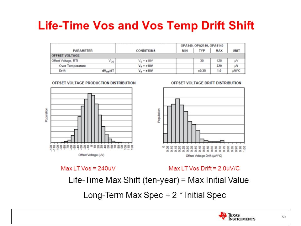 Life-Time Vos and Vos Temp Drift Shift