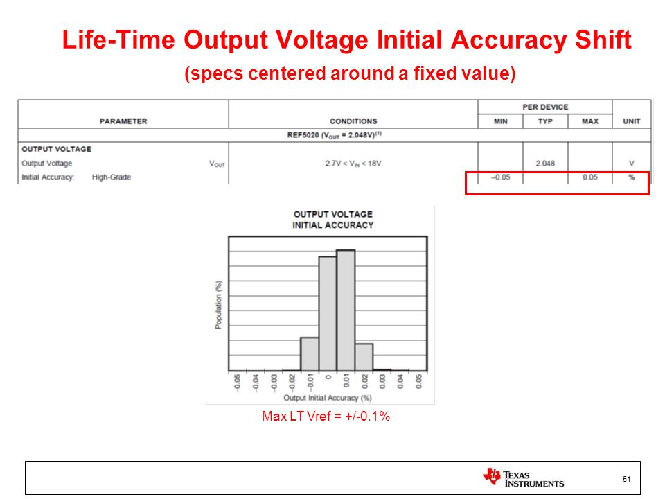 Life-Time Output Voltage Initial Accuracy Shift (specs centered around a fixed value)