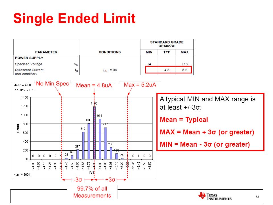 Single Ended Limit A typical MIN and MAX range is at least +/-3σ: