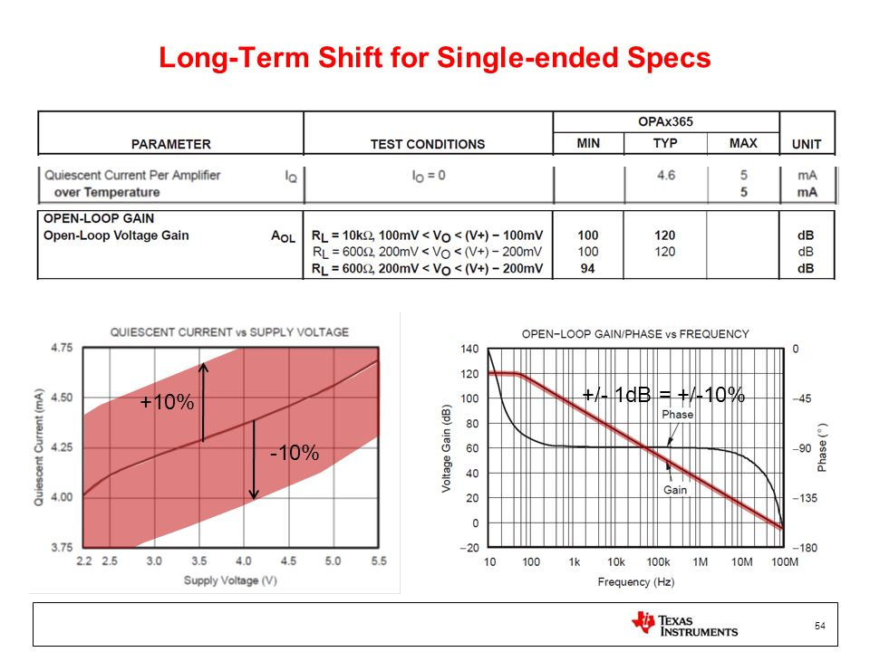 Long-Term Shift for Single-ended Specs