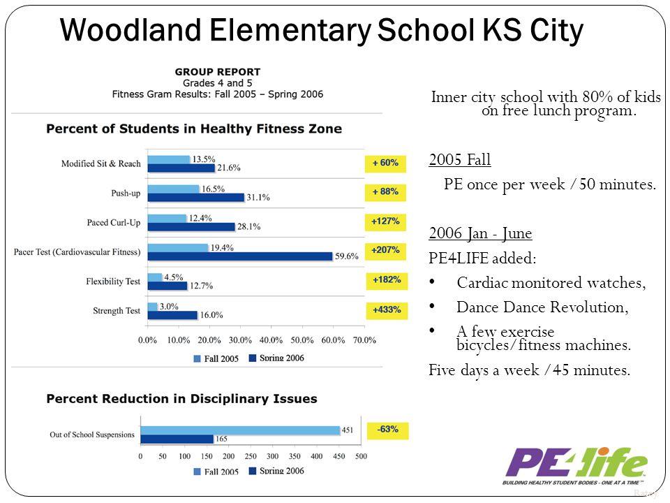Woodland Elementary School KS City