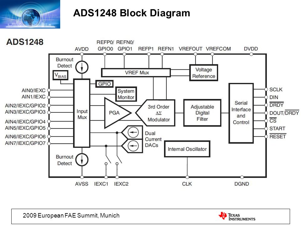 ADS1248 Block Diagram 2009 European FAE Summit, Munich