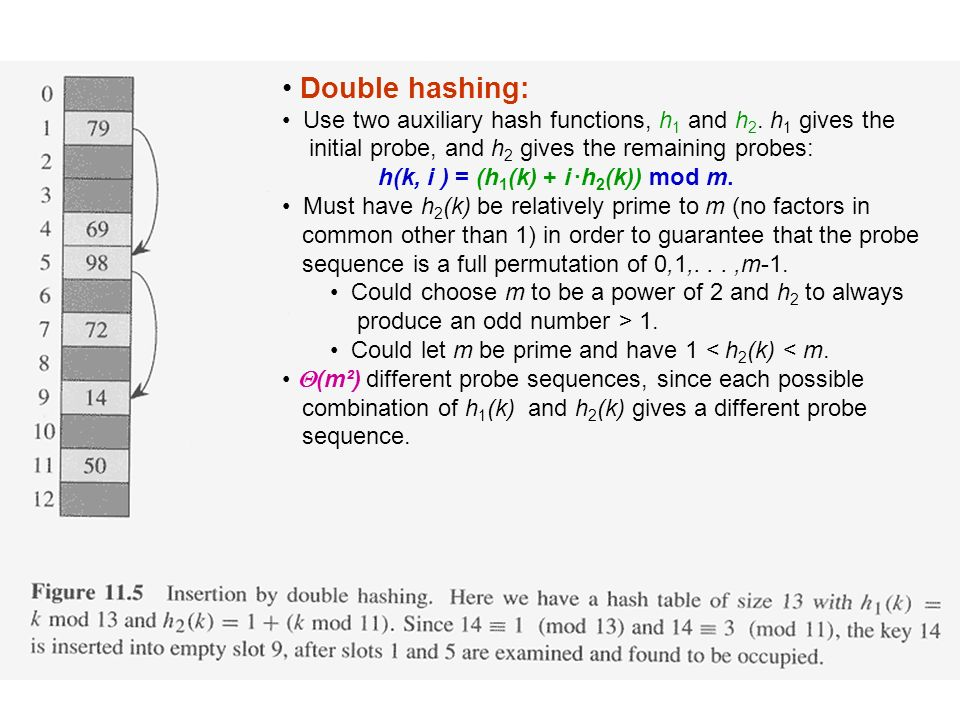 Double hashing: Use two auxiliary hash functions, h1 and h2. h1 gives the. initial probe, and h2 gives the remaining probes: