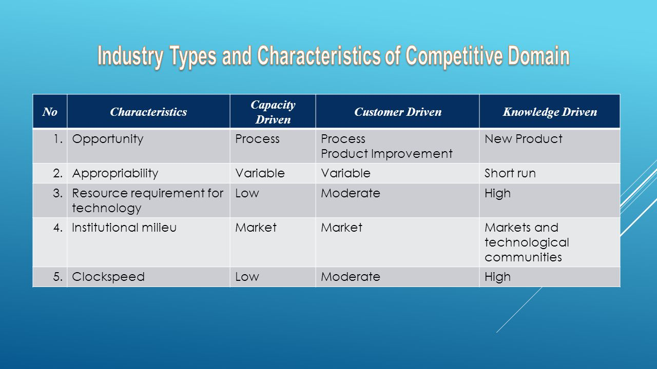 Industry Types and Characteristics of Competitive Domain