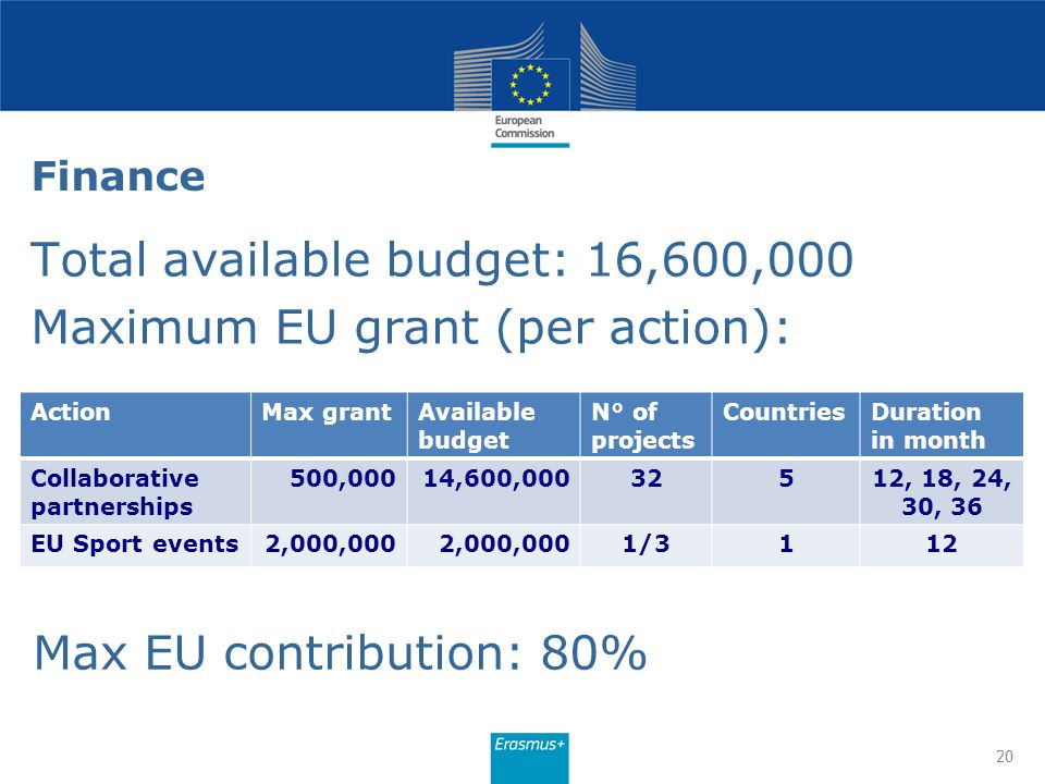 Total available budget: 16,600,000 Maximum EU grant (per action):