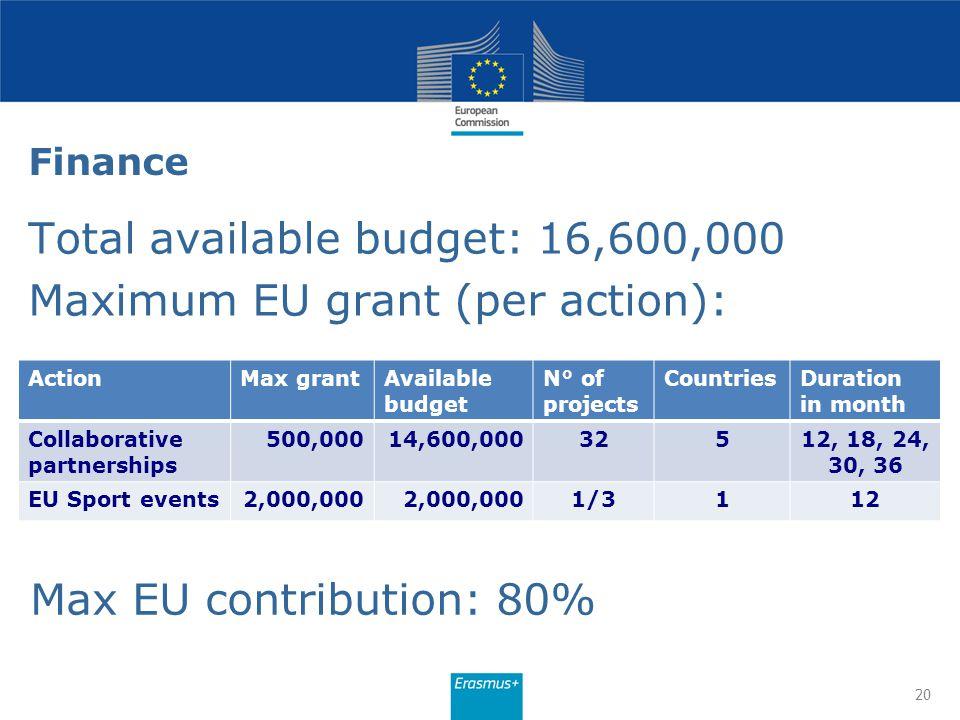 Total available budget: 16,600,000 Maximum EU grant (per action):