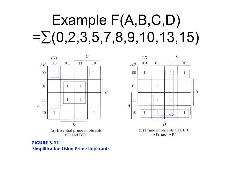 Example F(A,B,C,D) =(0,2,3,5,7,8,9,10,13,15)