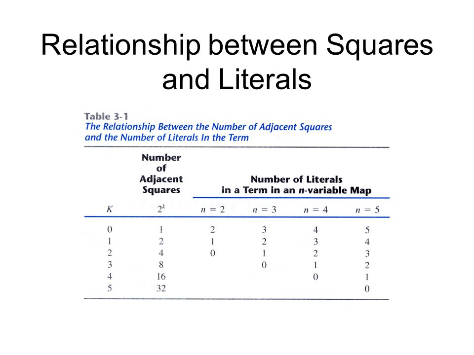 Relationship between Squares and Literals