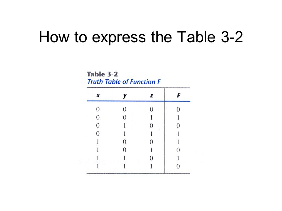 How to express the Table 3-2