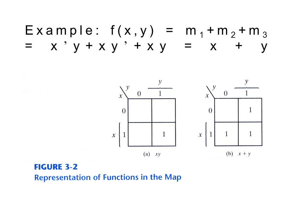 Example: f(x,y) = m1+m2+m3 = x'y+xy'+xy = x + y