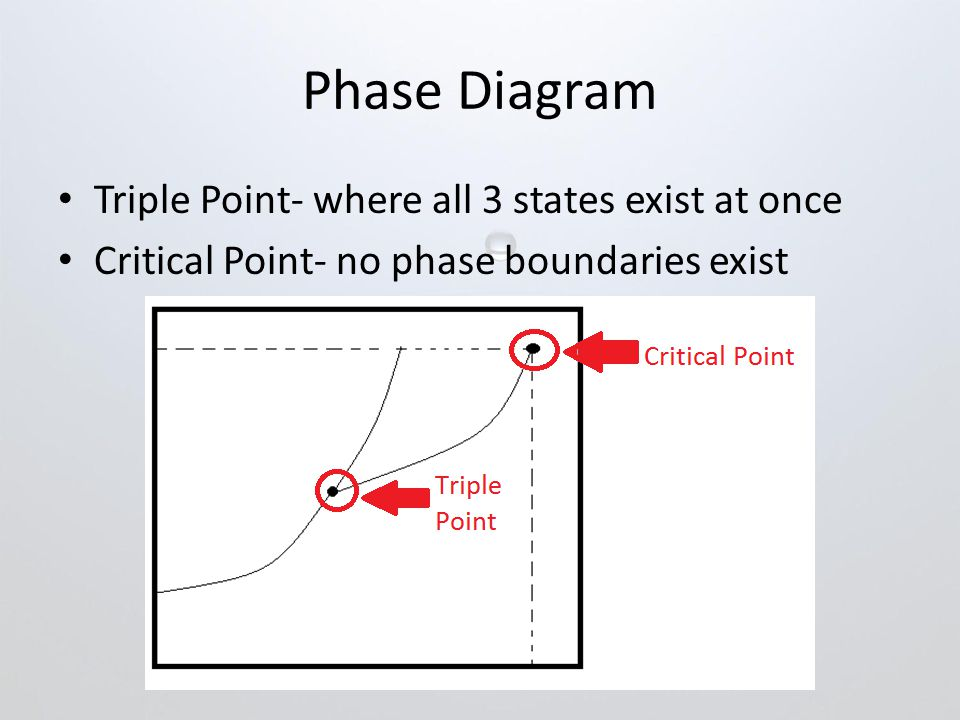 Phase Diagram Triple Point- where all 3 states exist at once