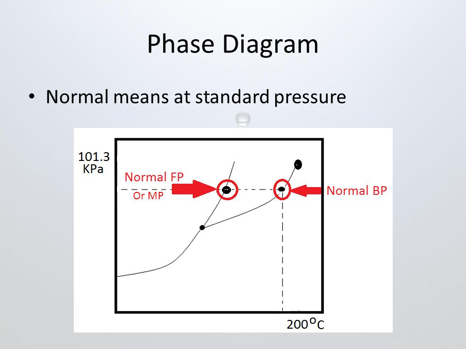 Phase Diagram Normal means at standard pressure Or MP