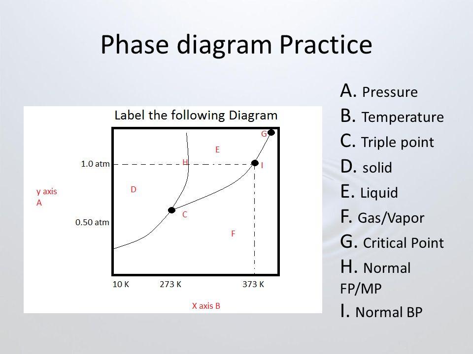 Phase diagram Practice