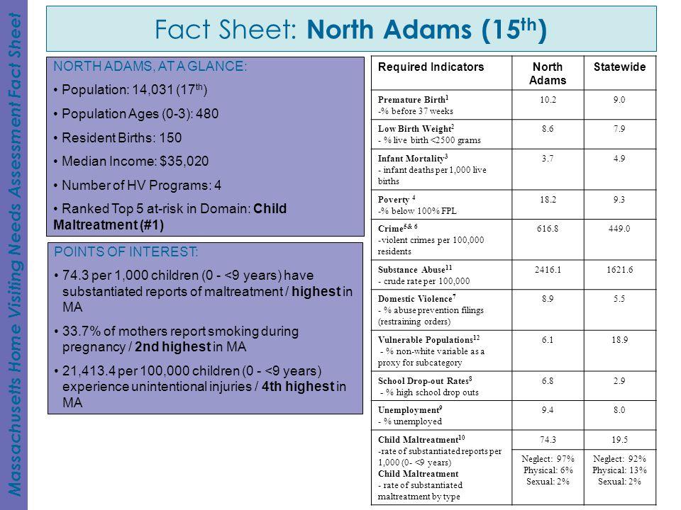 Fact Sheet: North Adams (15th)