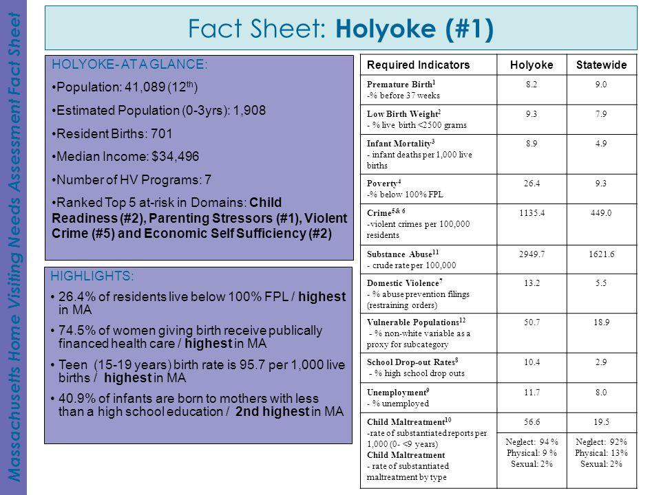 Fact Sheet: Holyoke (#1)