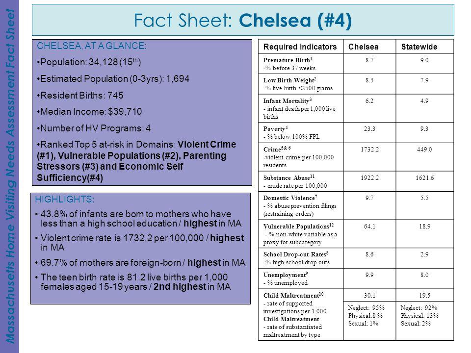 Fact Sheet: Chelsea (#4)
