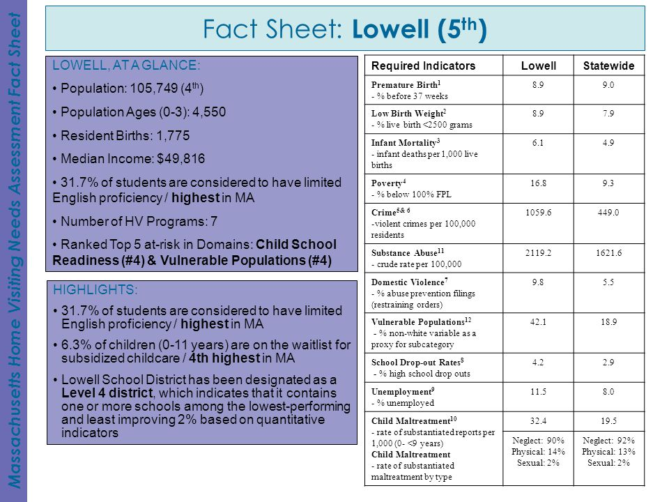 Fact Sheet: Lowell (5th)