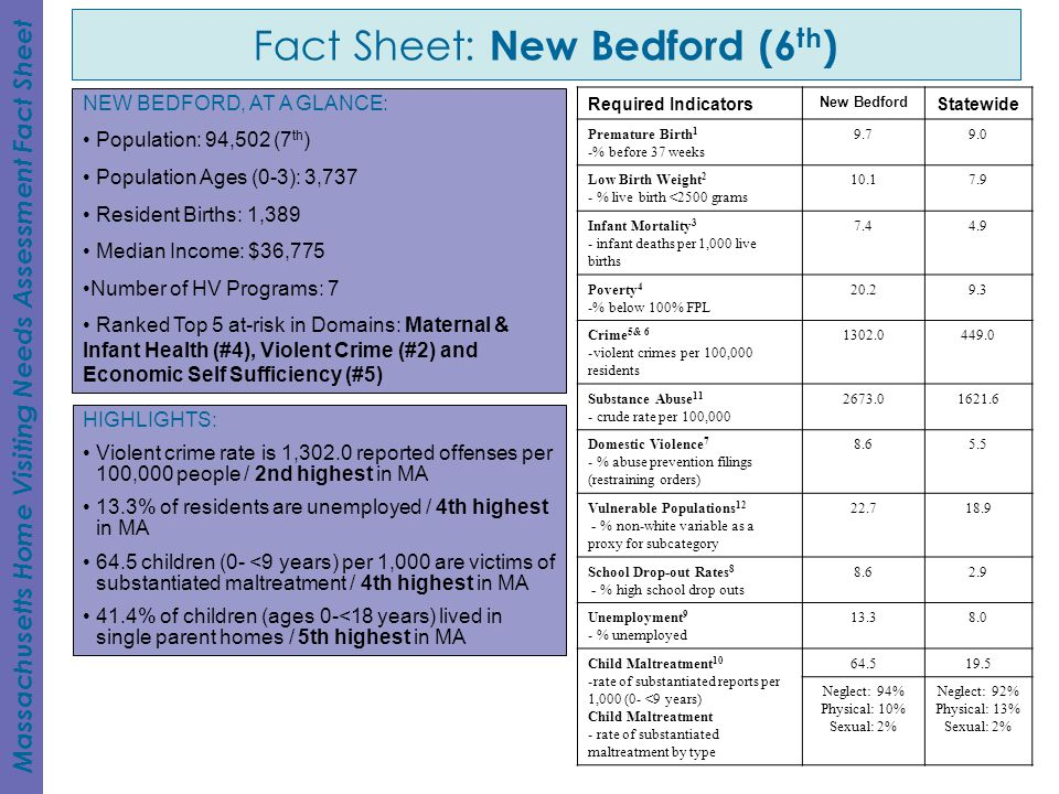 Fact Sheet: New Bedford (6th)