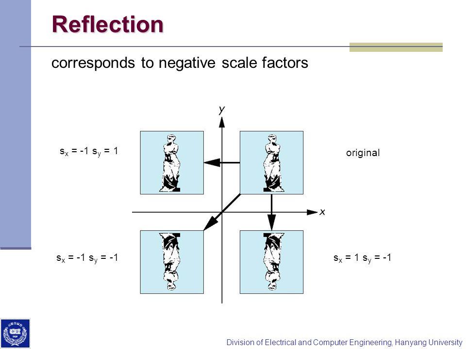 Reflection corresponds to negative scale factors sx = -1 sy = 1