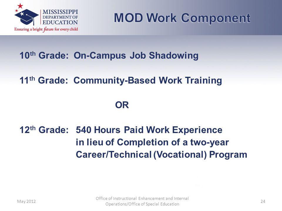 MOD Work Component