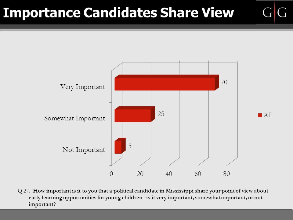 Importance Candidates Share View
