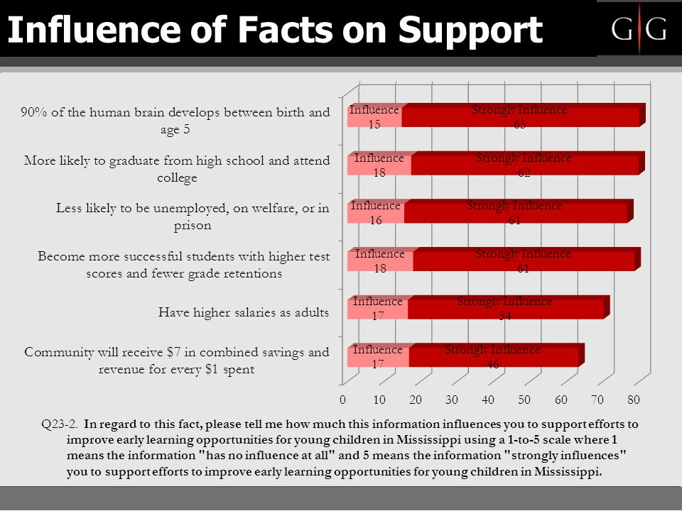 Influence of Facts on Support
