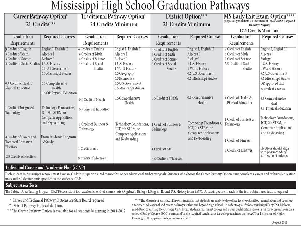 graduation pathways See Handout on Graduation Pathways