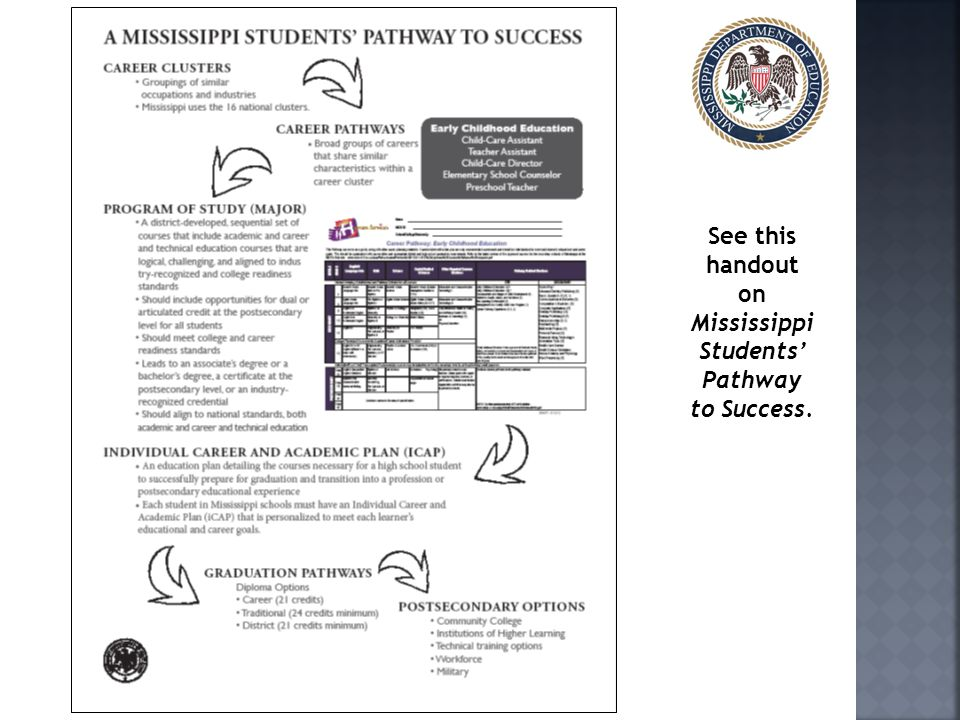 See this handout on Mississippi Students' Pathway to Success.
