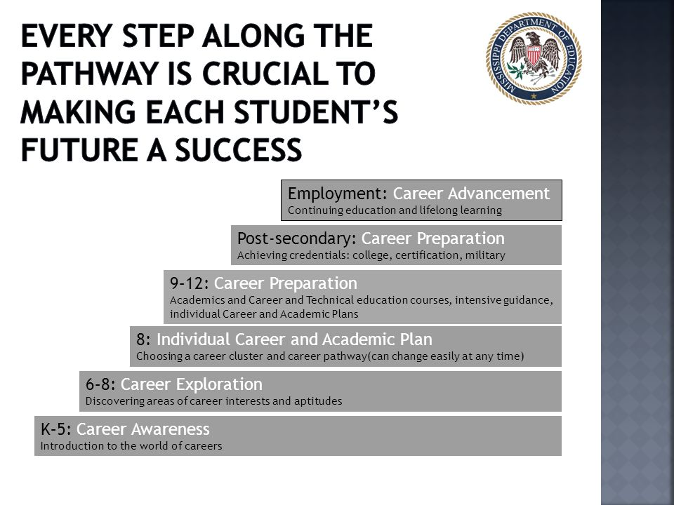 Every step along the Pathway is crucial to making each student's future a success