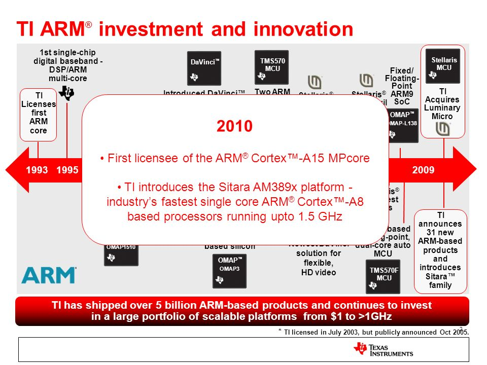 TI ARM® investment and innovation