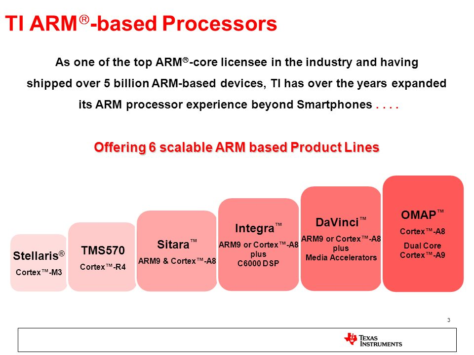 TI ARM-based Processors