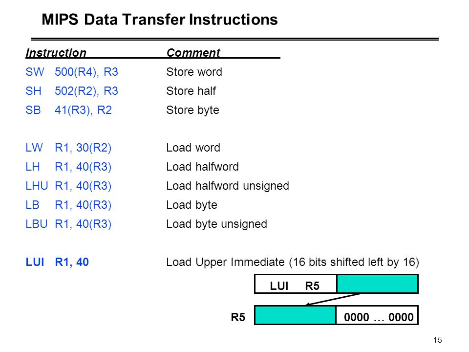 MIPS Data Transfer Instructions