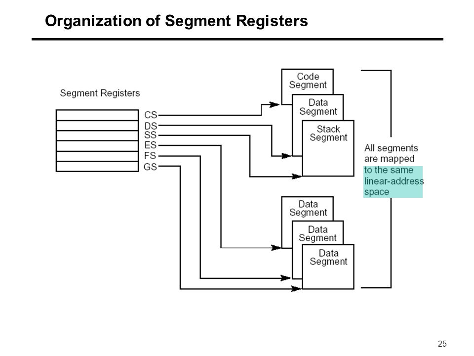 Organization of Segment Registers