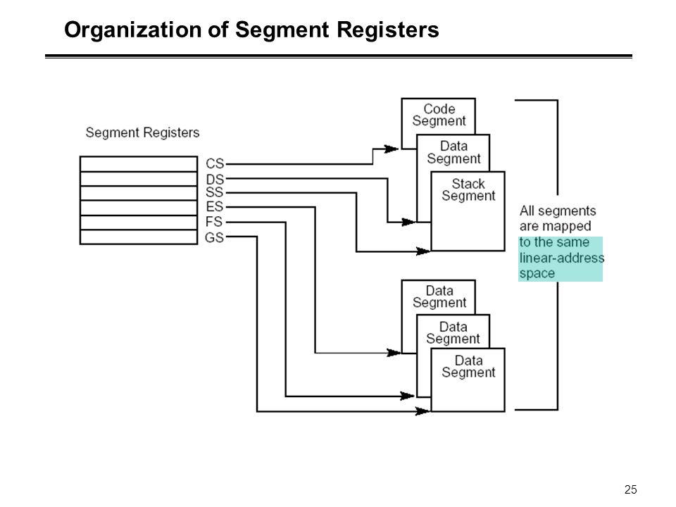 Organization of Segment Registers