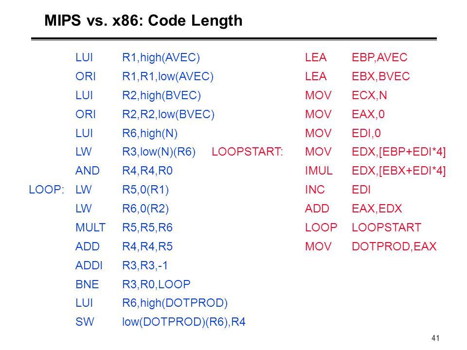 MIPS vs. x86: Code Length LUI R1,high(AVEC) ORI R1,R1,low(AVEC)