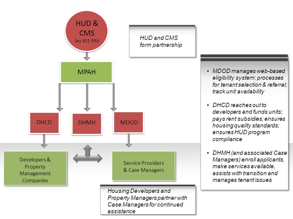 HUD & CMS MPAH DHCD DHMH MDOD HUD and CMS form partnership