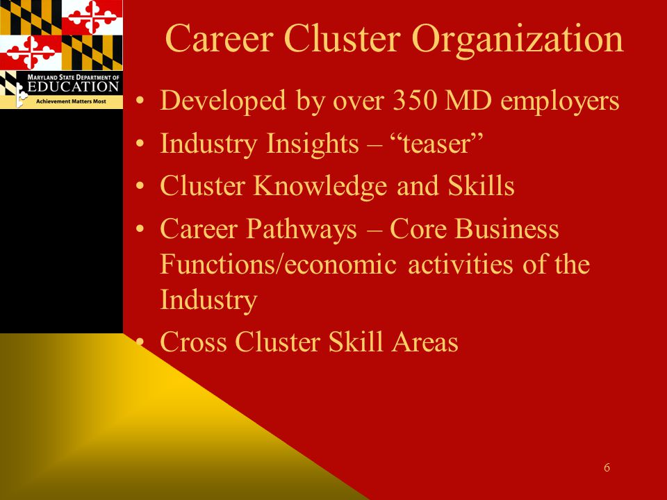 Career Cluster Organization