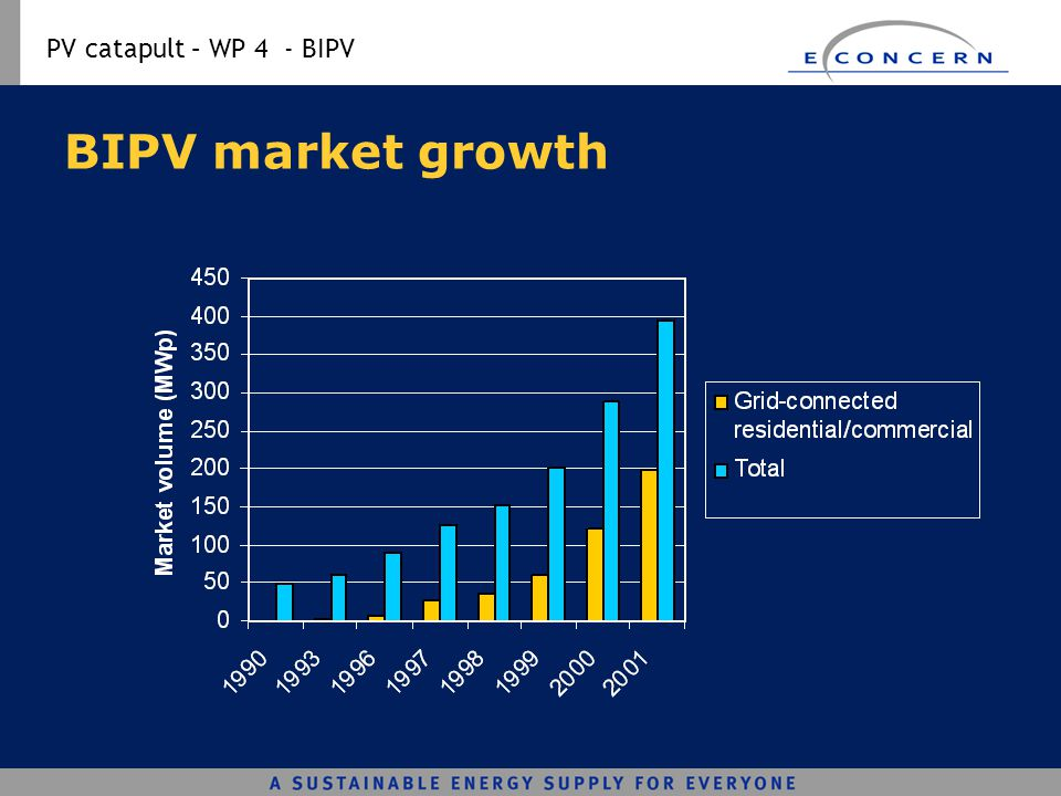 BIPV market growth