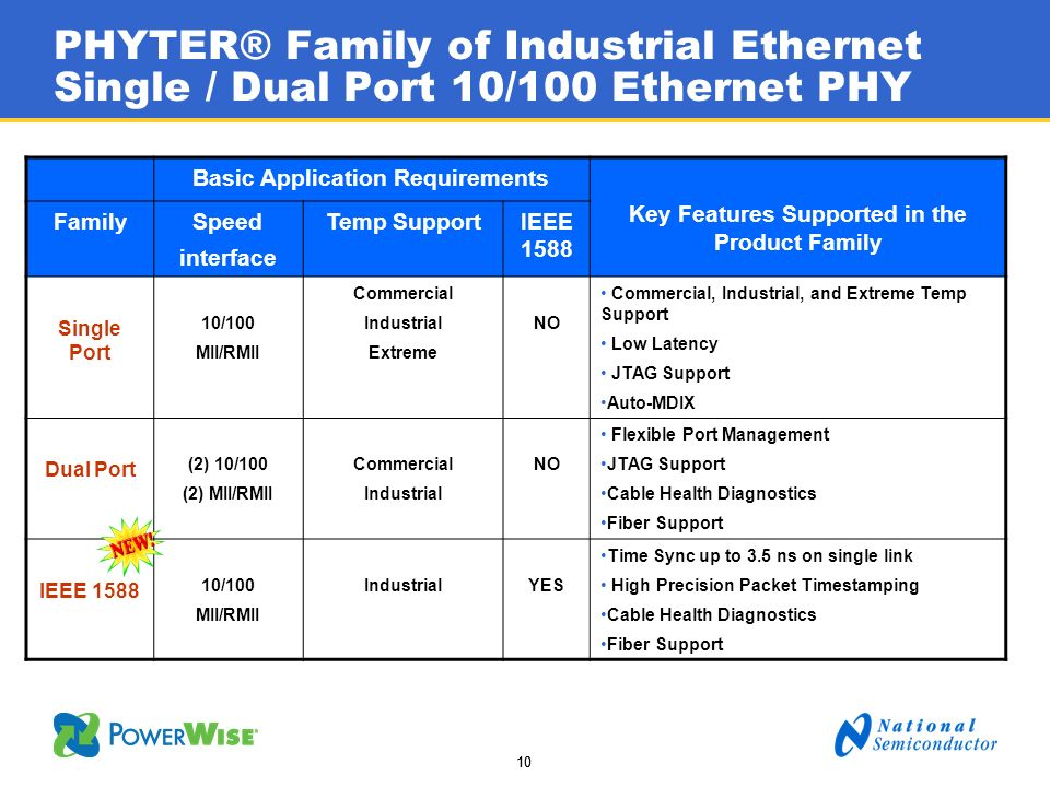 PHYTER® Family of Industrial Ethernet Single / Dual Port 10/100 Ethernet PHY
