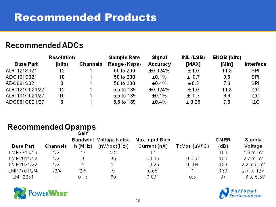 Recommended Products Recommended ADCs Recommended Opamps Transcript: