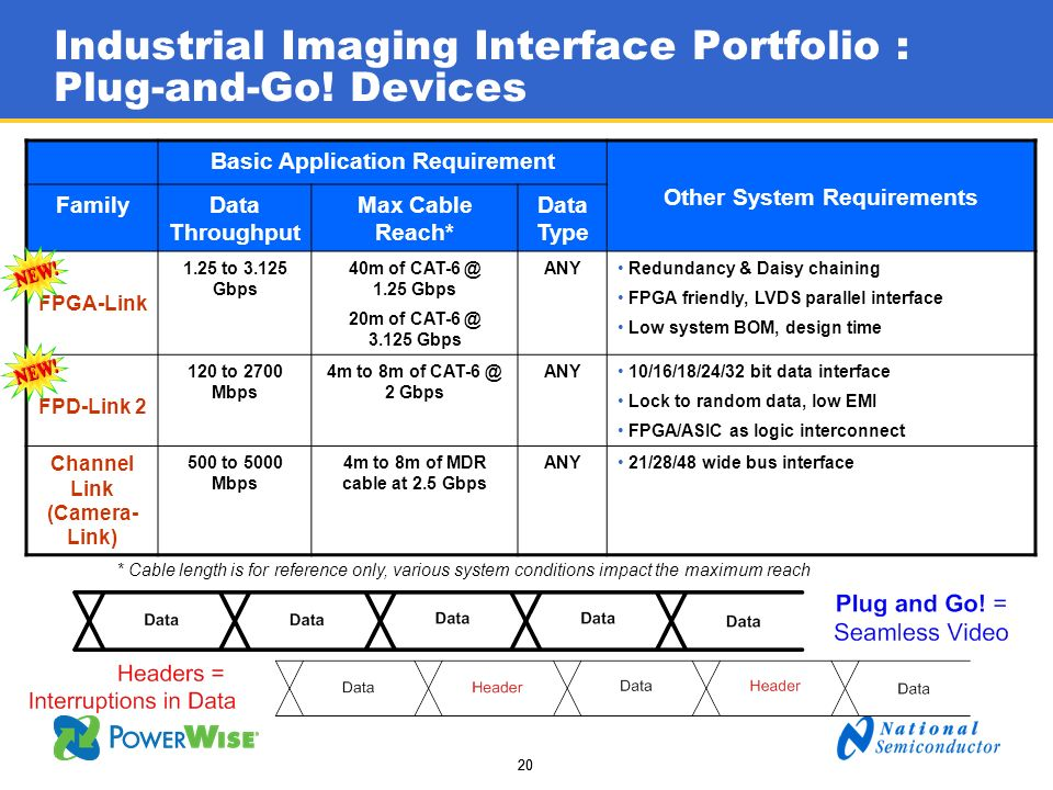 Industrial Imaging Interface Portfolio : Plug-and-Go! Devices