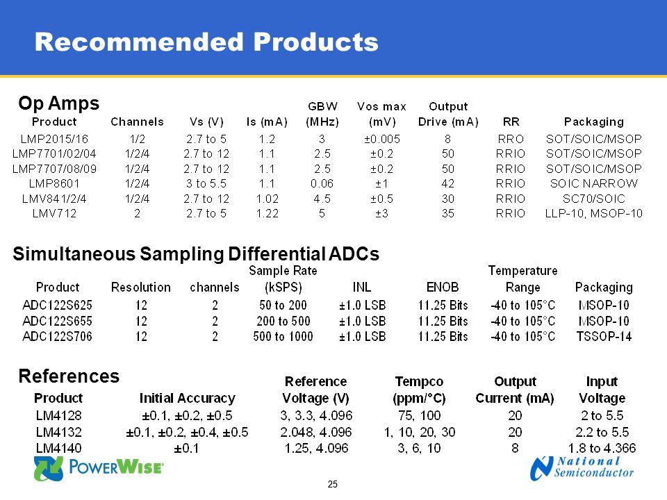 Recommended Products Op Amps Simultaneous Sampling Differential ADCs