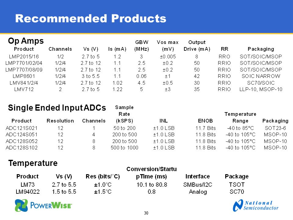 Recommended Products Op Amps Single Ended Input ADCs Temperature