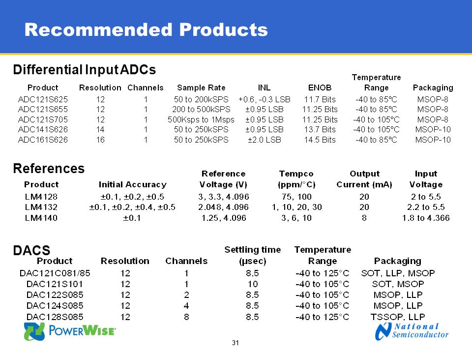 Recommended Products Differential Input ADCs References DACS