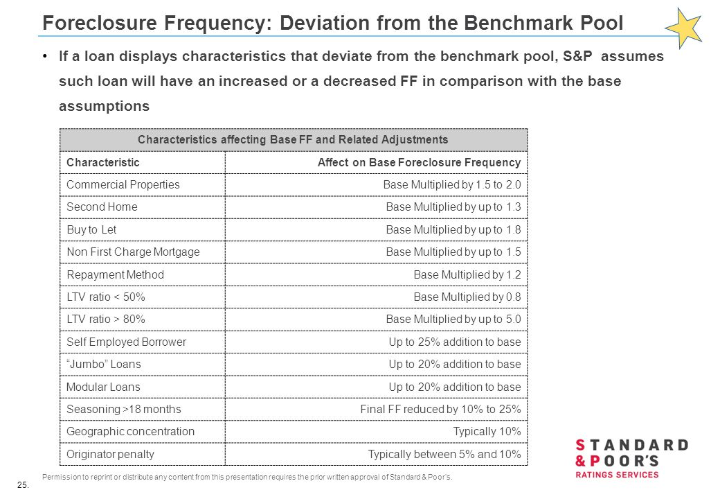 Foreclosure Frequency: Deviation from the Benchmark Pool