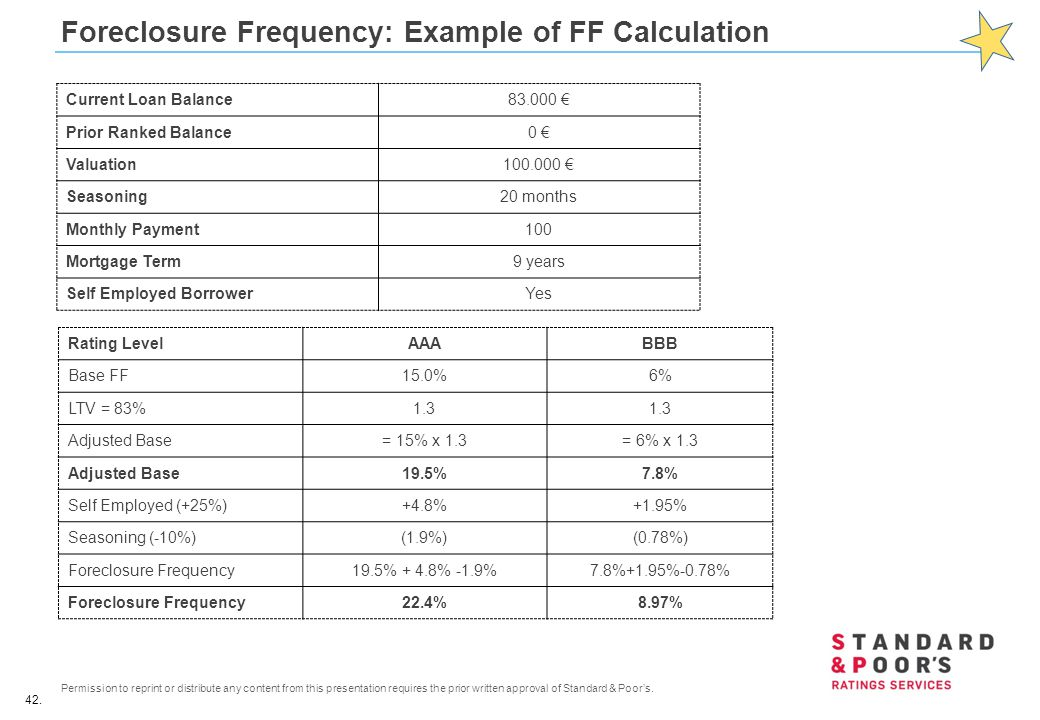 Foreclosure Frequency: Example of FF Calculation